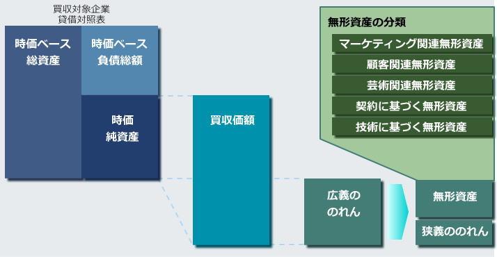 ppa_process